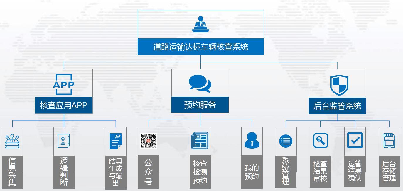 加快推进达标车辆核查信息化建设 严格把好道路运输车辆安全节能第一关-上海际维机电设备有限公司